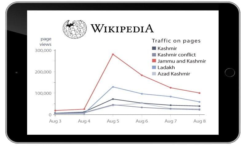 Photo of کشمیر میں رابطوں پر پابندی